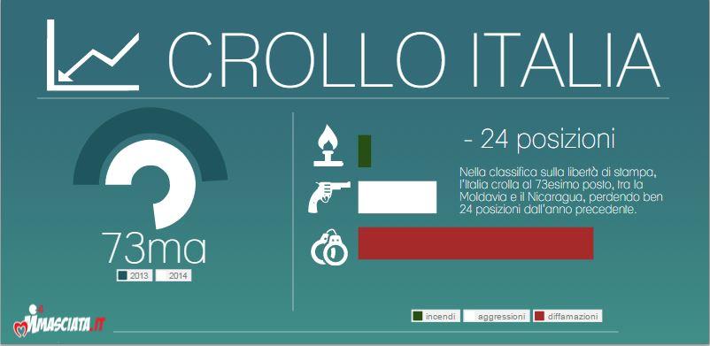 italia libertà di stampa