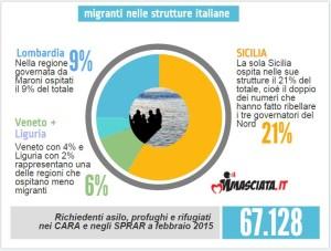 profughi regioni
